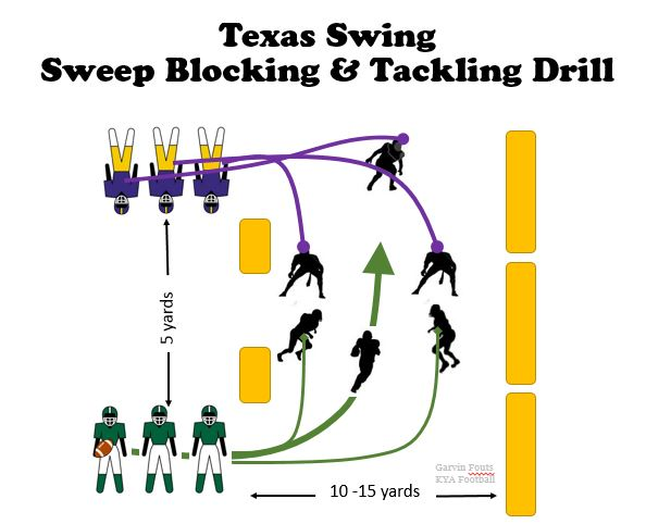 http://coachparker.org/2015/04/01/texas-swing-sweep-blocking-tackling-youth-football-drill/